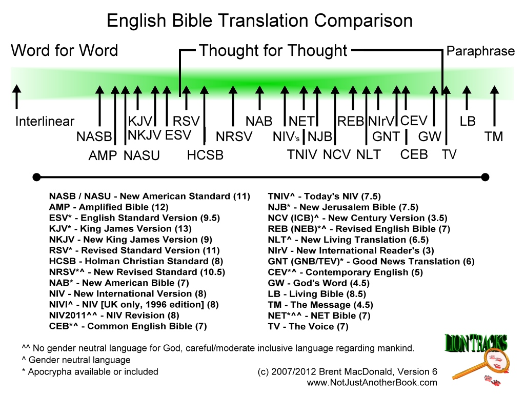 Bibles for Mormons: Here's a Quick Way to Choose a Bible Translation